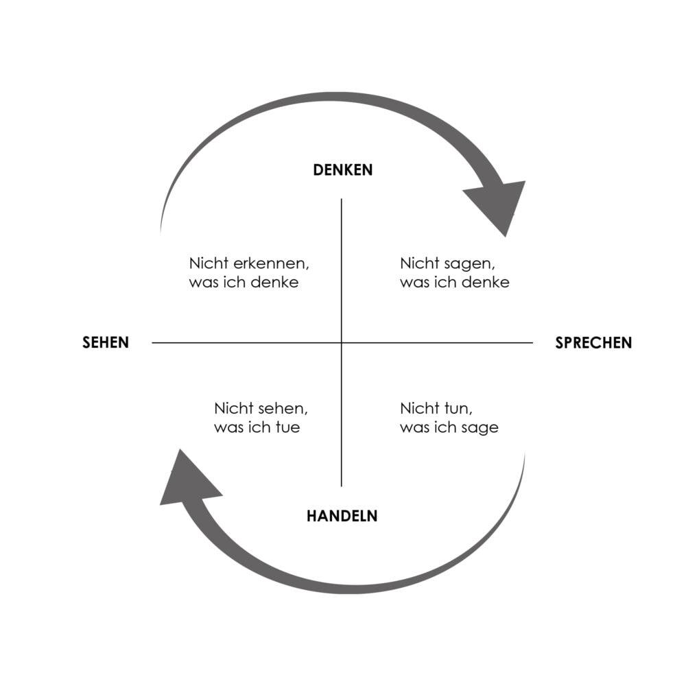 Grafik zur Coaching Methode «Barrieren des organisationalen Lernens».